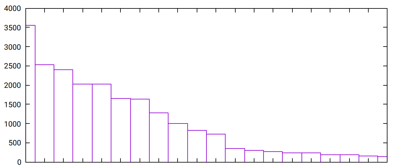 A small chart using boxes made in gnuplot. It shows decreasing boxes representing page visit counts generated from Apache. Actual page names were redacted.